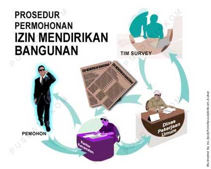 izin imb1 Bongkar Bangunan Tanpa IMB! di Kota Padangsidimpuan...!